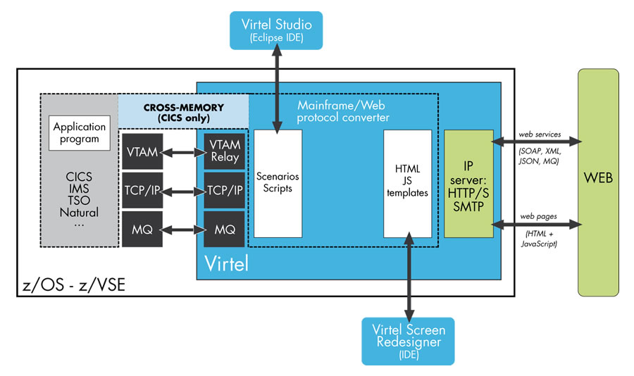 Virtel's architecture and interactions inside mainframe systems